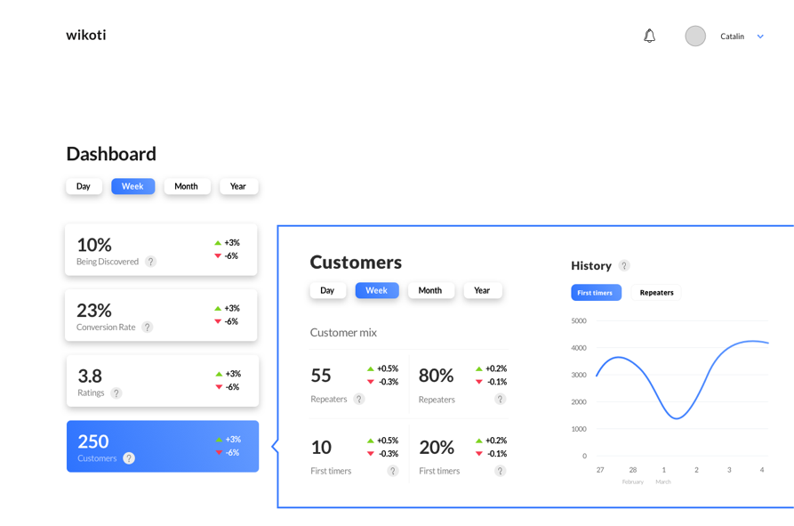 wikoti business app dashboard